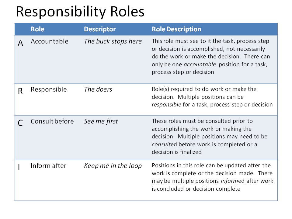 Responsibility mapping - Back office roles and responsibilities ...