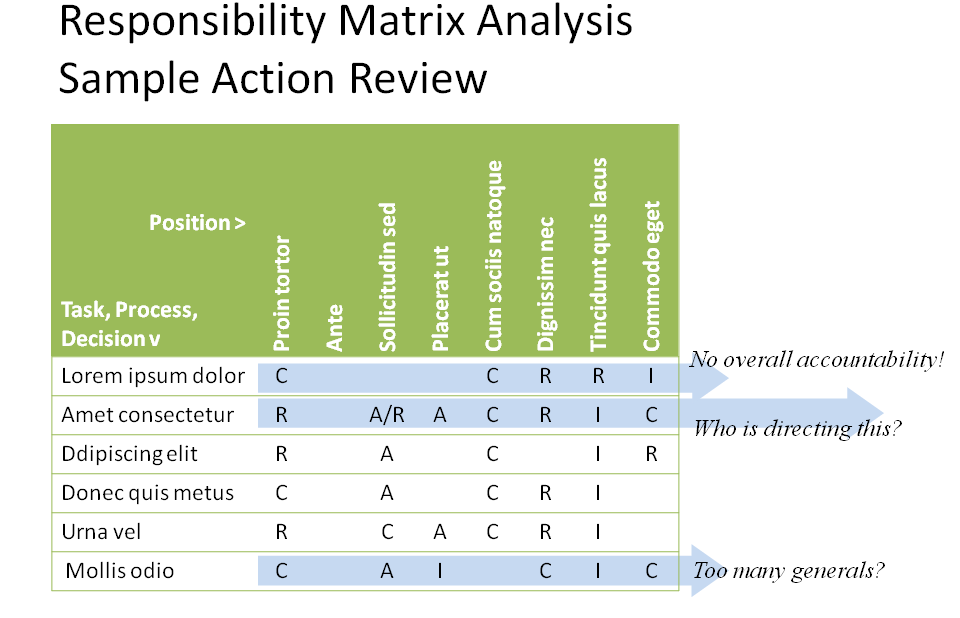 responsibility mapping