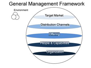 general managemnt 2 days ago  the principles of management are the essential, underlying factors  to henri  fayol in his book general and industrial management (1916),.